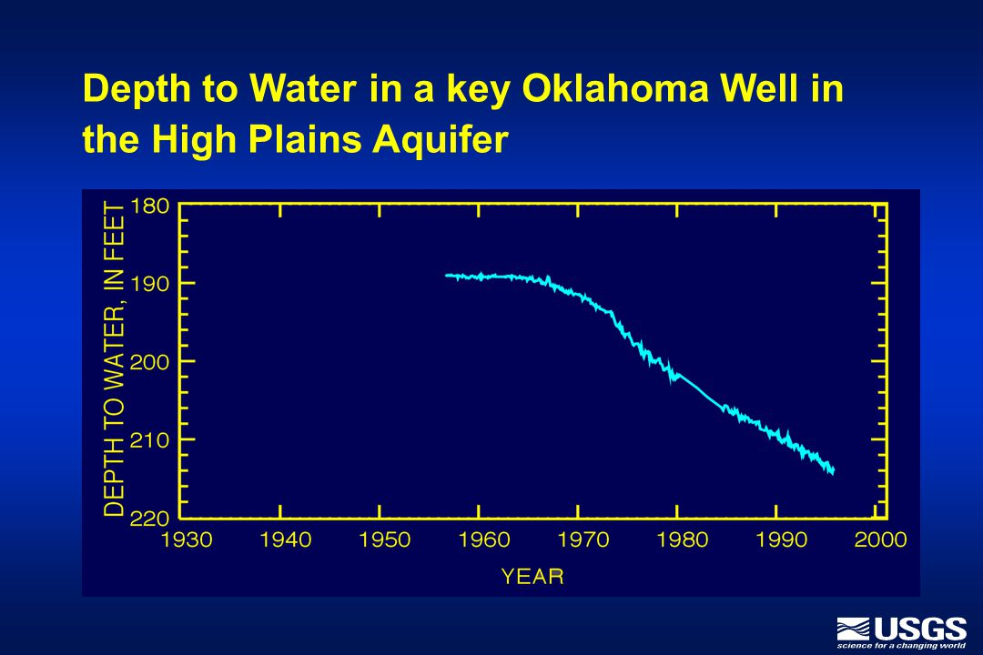 Depth to Water in a key Oklahoma Well in the High Plains Aquifer