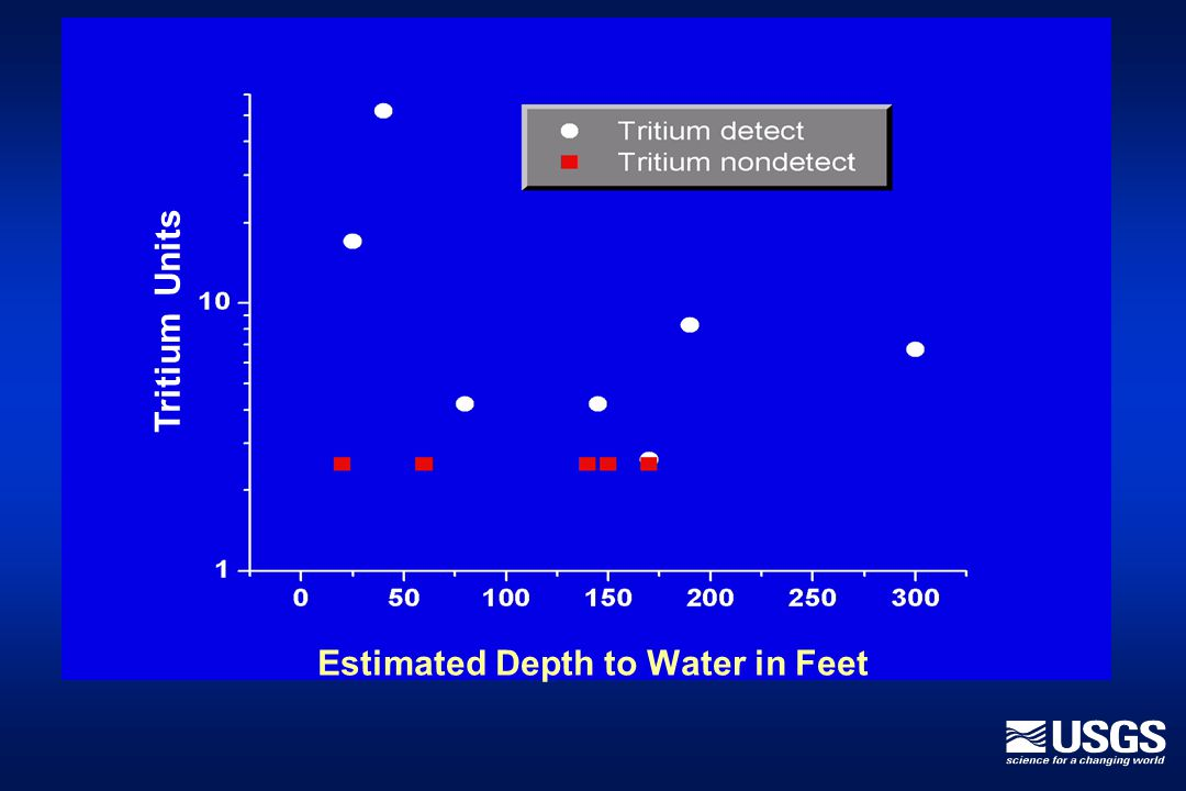Estimated Depth to Water in Feet Tritium Units