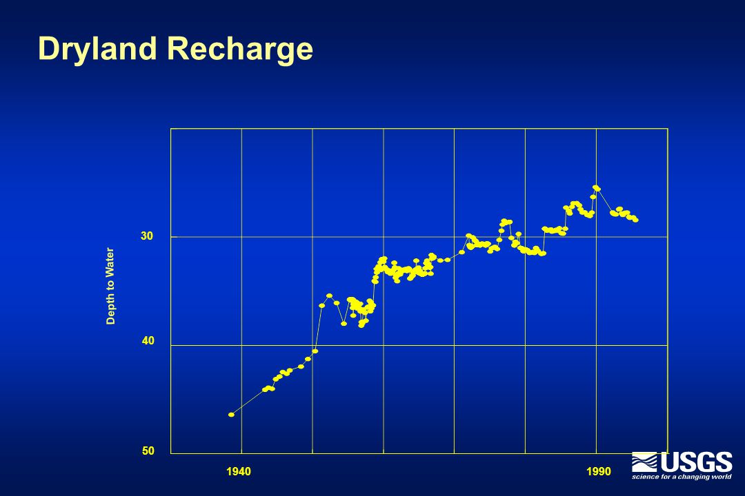 Dryland Recharge 30 40 50 19401990 Depth to Water