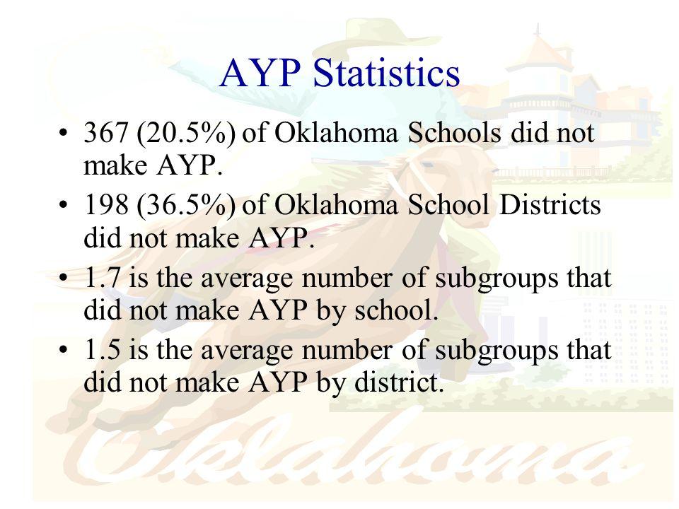AYP Statistics 367 (20.5%) of Oklahoma Schools did not make AYP.