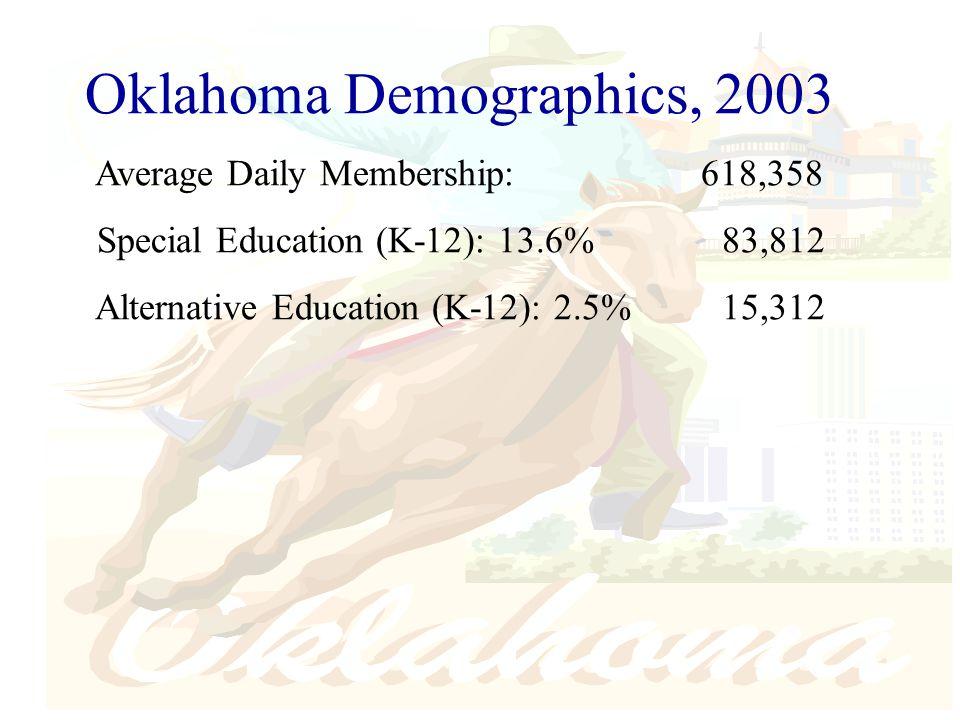 Oklahoma Demographics, 2003 Average Daily Membership: 618,358 Special Education (K-12): 13.6%83,812 Alternative Education (K-12): 2.5%15,312