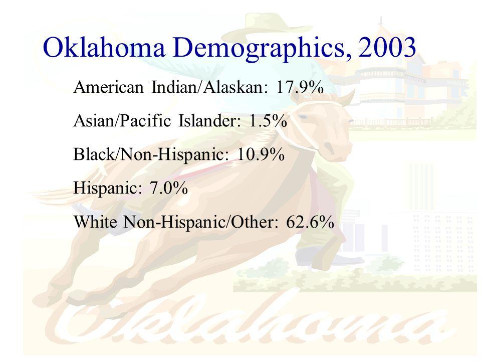 Oklahoma Demographics, 2003 American Indian/Alaskan: 17.9% Asian/Pacific Islander: 1.5% Black/Non-Hispanic: 10.9% Hispanic: 7.0% White Non-Hispanic/Other: 62.6%