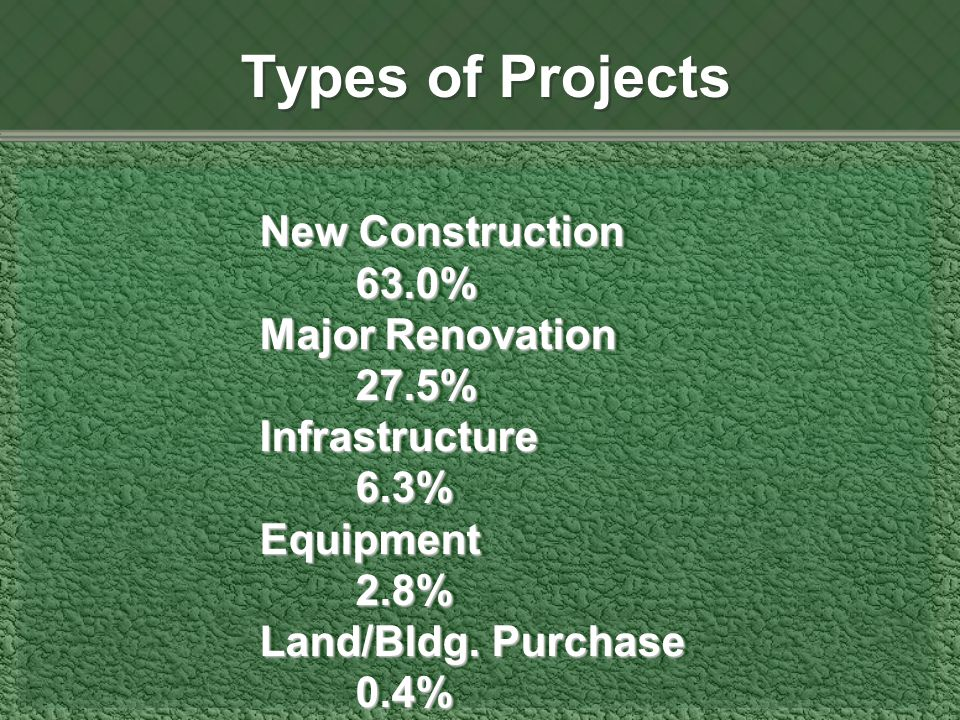 New Construction 63.0% Major Renovation 27.5% Infrastructure 6.3% Equipment 2.8% Land/Bldg.