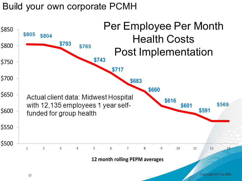 Copyright 2011 by IBM Actual client data: Midwest Hospital with 12,135 employees 1 year self- funded for group health $569 $805 17 $804 $765 Per Employee Per Month Health Costs Post Implementation Build your own corporate PCMH