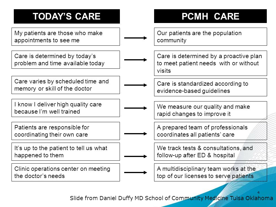 TODAY'S CARE PCMH CARE My patients are those who make appointments to see me Our patients are the population community Care is determined by today's problem and time available today Care is determined by a proactive plan to meet patient needs with or without visits Care varies by scheduled time and memory or skill of the doctor Care is standardized according to evidence-based guidelines Patients are responsible for coordinating their own care A prepared team of professionals coordinates all patients' care I know I deliver high quality care because I'm well trained We measure our quality and make rapid changes to improve it It's up to the patient to tell us what happened to them We track tests & consultations, and follow-up after ED & hospital Clinic operations center on meeting the doctor's needs A multidisciplinary team works at the top of our licenses to serve patients Slide from Daniel Duffy MD School of Community Medicine Tulsa Oklahoma 4