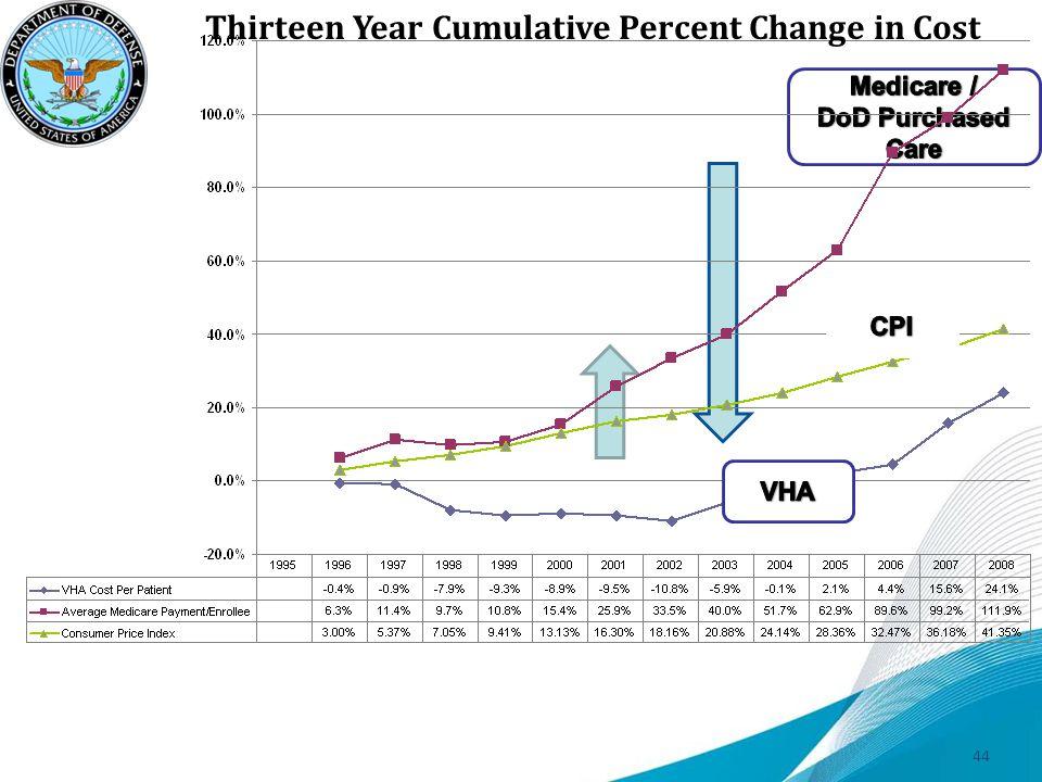 Thirteen Year Cumulative Percent Change in Cost 44