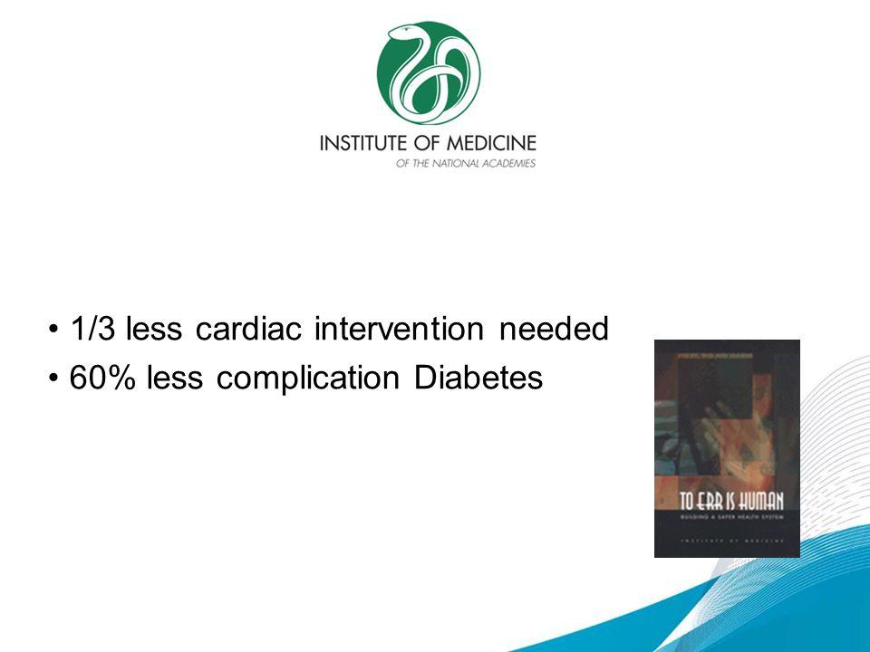 1/3 less cardiac intervention needed 60% less complication Diabetes