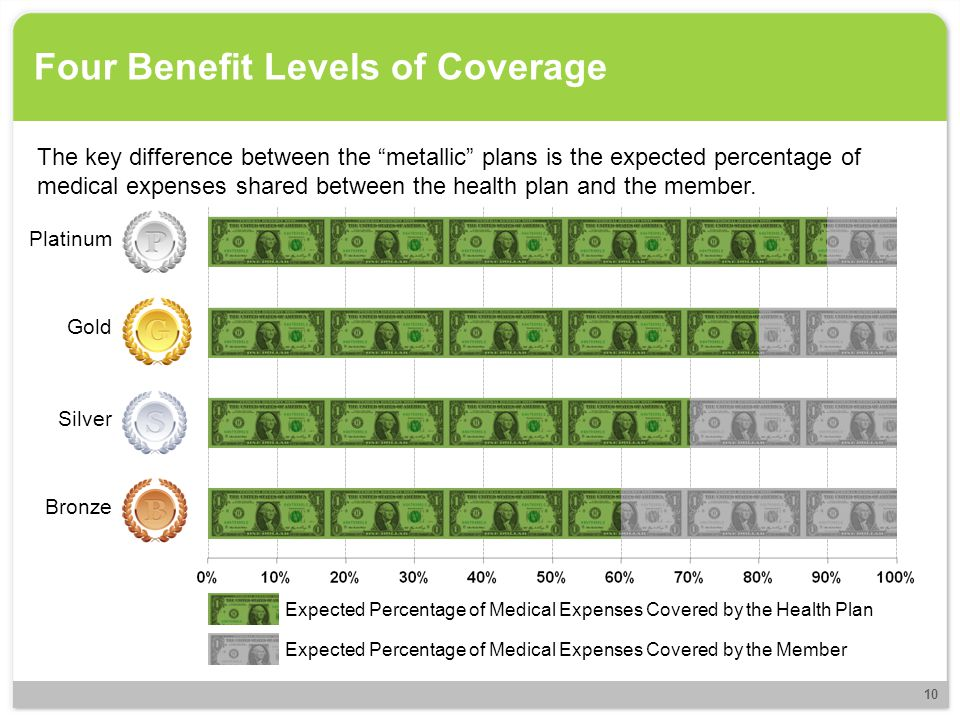 "Four Benefit Levels of Coverage The key difference between the ""metallic"" plans is the expected percentage of medical expenses shared between the heal"