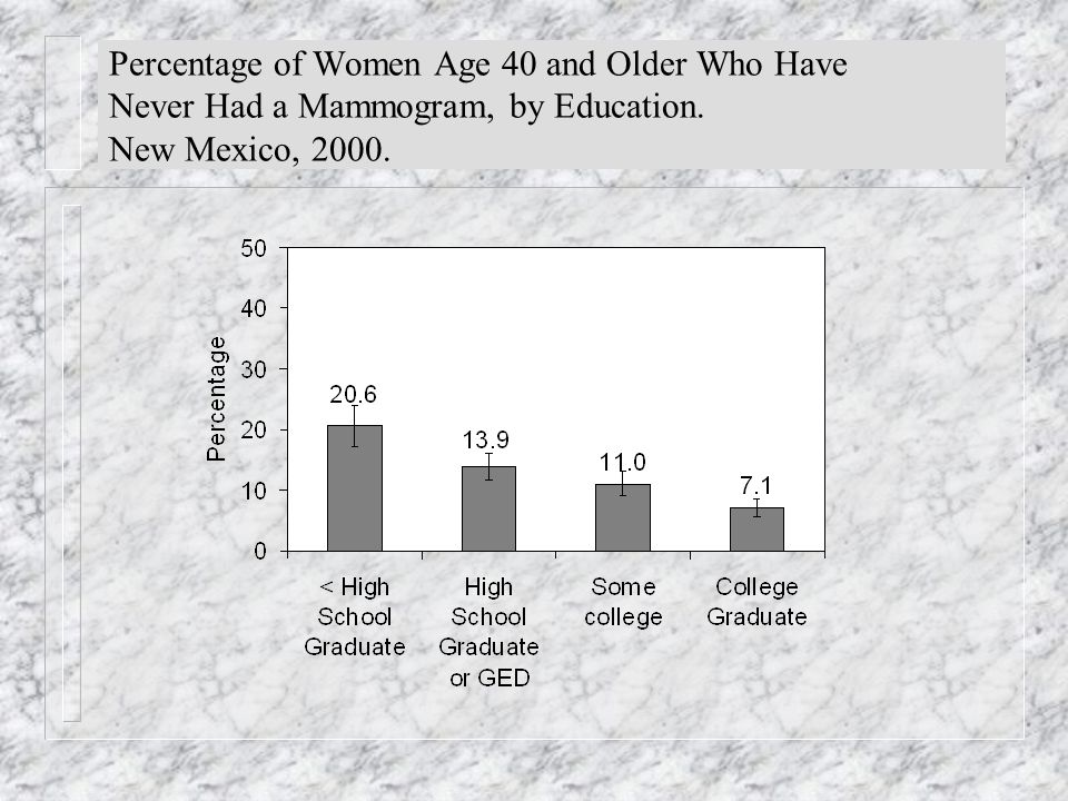 Percentage of Women Age 40 and Older Who Have Never Had a Mammogram, by Education.