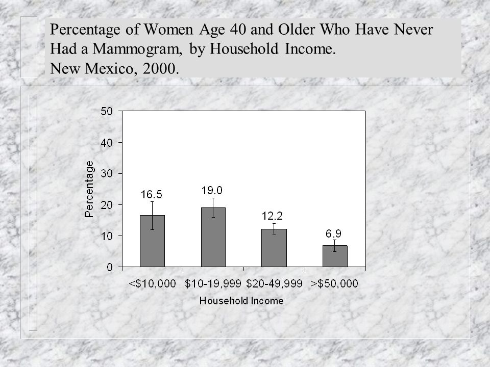 Percentage of Women Age 40 and Older Who Have Never Had a Mammogram, by Household Income.