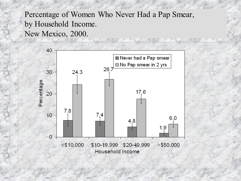 Percentage of Women Who Never Had a Pap Smear, by Household Income.