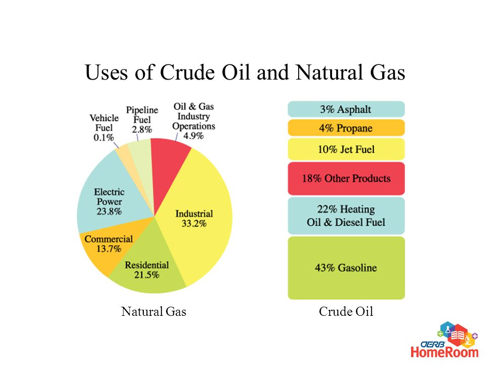Crude OilNatural Gas Uses of Crude Oil and Natural Gas