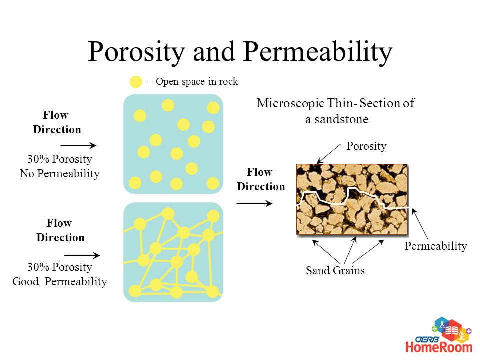 Flow Direction 30% Porosity No Permeability 30% Porosity Good Permeability Flow Direction Porosity Sand Grains Microscopic Thin- Section of a sandstone Porosity and Permeability Flow Direction = Open space in rock Permeability