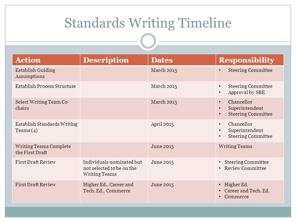 Standards Writing Timeline ActionDescriptionDatesResponsibility Establish Guiding Assumptions March 2015 Steering Committee Establish Process Structur