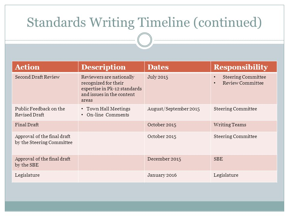 Standards Writing Timeline (continued) ActionDescriptionDatesResponsibility Second Draft ReviewReviewers are nationally recognized for their expertise