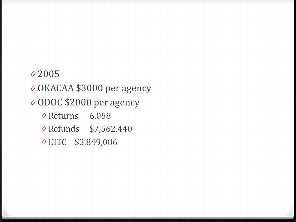 0 2005 0 OKACAA $3000 per agency 0 ODOC $2000 per agency 0 Returns6,058 0 Refunds$7,562,440 0 EITC$3,849,086