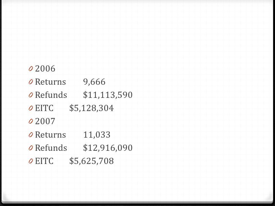 0 2006 0 Returns9,666 0 Refunds$11,113,590 0 EITC$5,128,304 0 2007 0 Returns11,033 0 Refunds$12,916,090 0 EITC$5,625,708