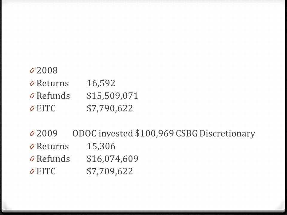 0 2008 0 Returns16,592 0 Refunds$15,509,071 0 EITC$7,790,622 0 2009 ODOC invested $100,969 CSBG Discretionary 0 Returns 15,306 0 Refunds$16,074,609 0 EITC$7,709,622