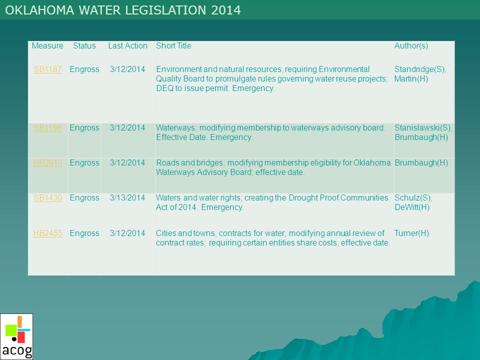 OKLAHOMA WATER LEGISLATION 2014 MeasureStatusLast ActionShort TitleAuthor(s) SB1187Engross3/12/2014Environment and natural resources; requiring Environmental Quality Board to promulgate rules governing water reuse projects; DEQ to issue permit.