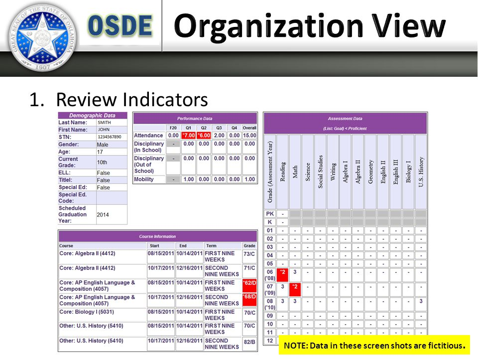 1.Review Indicators NOTE: Data in these screen shots are fictitious.