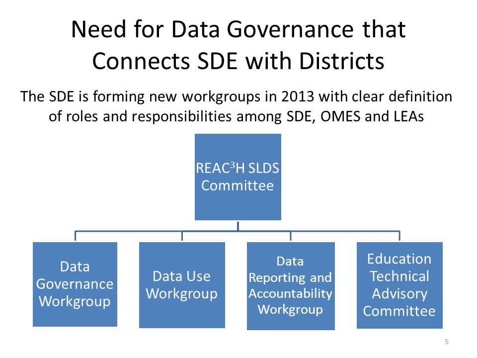 Need for Data Governance that Connects SDE with Districts The SDE is forming new workgroups in 2013 with clear definition of roles and responsibilities among SDE, OMES and LEAs REAC 3 H SLDS Committee Data Governance Workgroup Data Use Workgroup Data Reporting and Accountability Workgroup Education Technical Advisory Committee 5