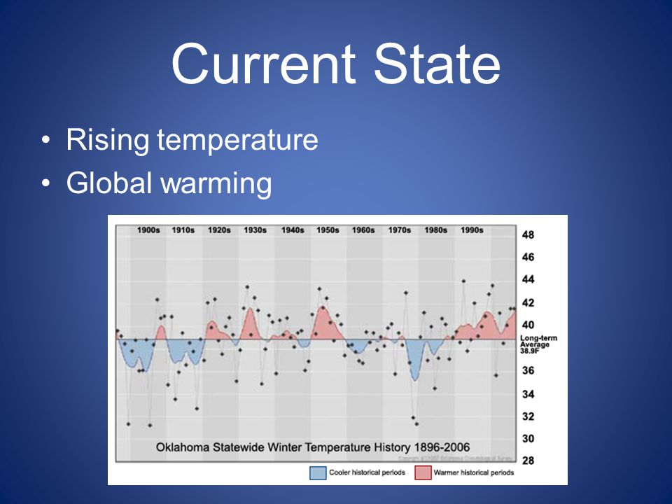 Current State Rising temperature Global warming