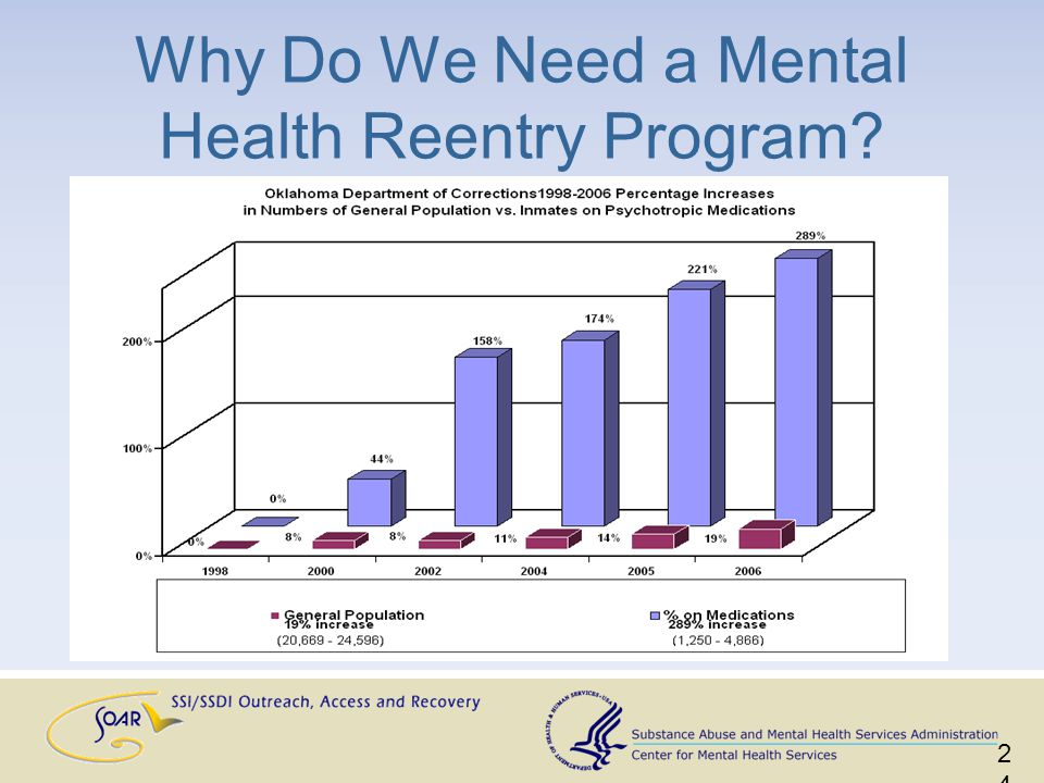 24 Why Do We Need a Mental Health Reentry Program