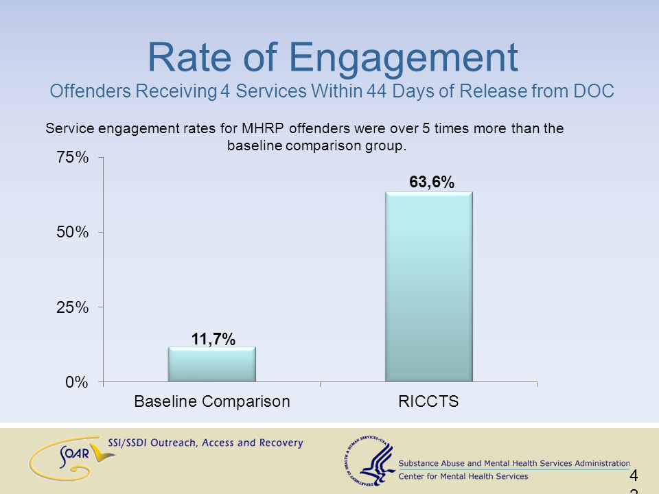 Service engagement rates for MHRP offenders were over 5 times more than the baseline comparison group.