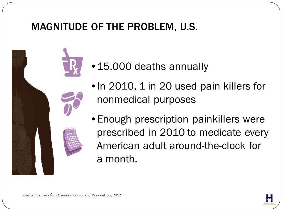 MAGNITUDE OF THE PROBLEM, U.S.