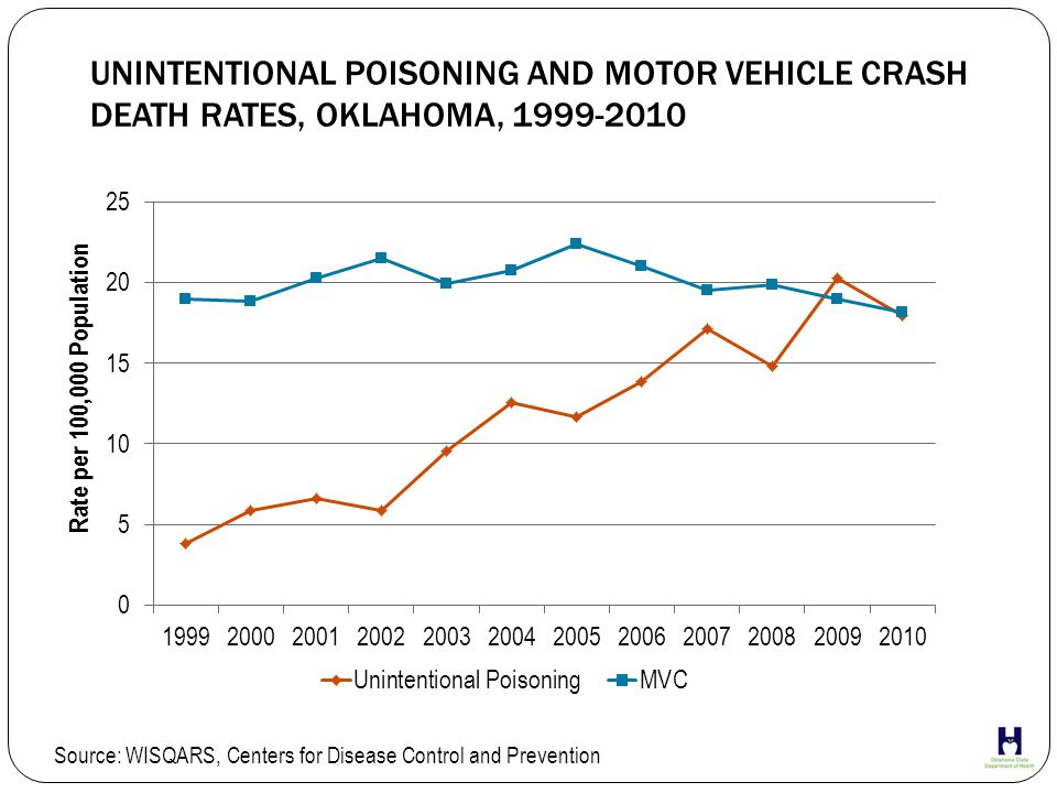 MORTALITY RATES BY AGE GROUP* AND GENDER, UNINTENTIONAL POISONING, OKLAHOMA, 2007-2012 *Decedents under age 15 and over age 74 were excluded due to small number of cases (<1% of all UP deaths) Source: OSDH, Injury Prevention Service, Unintentional Poisonings Database (Abstracted from Medical Examiner reports)