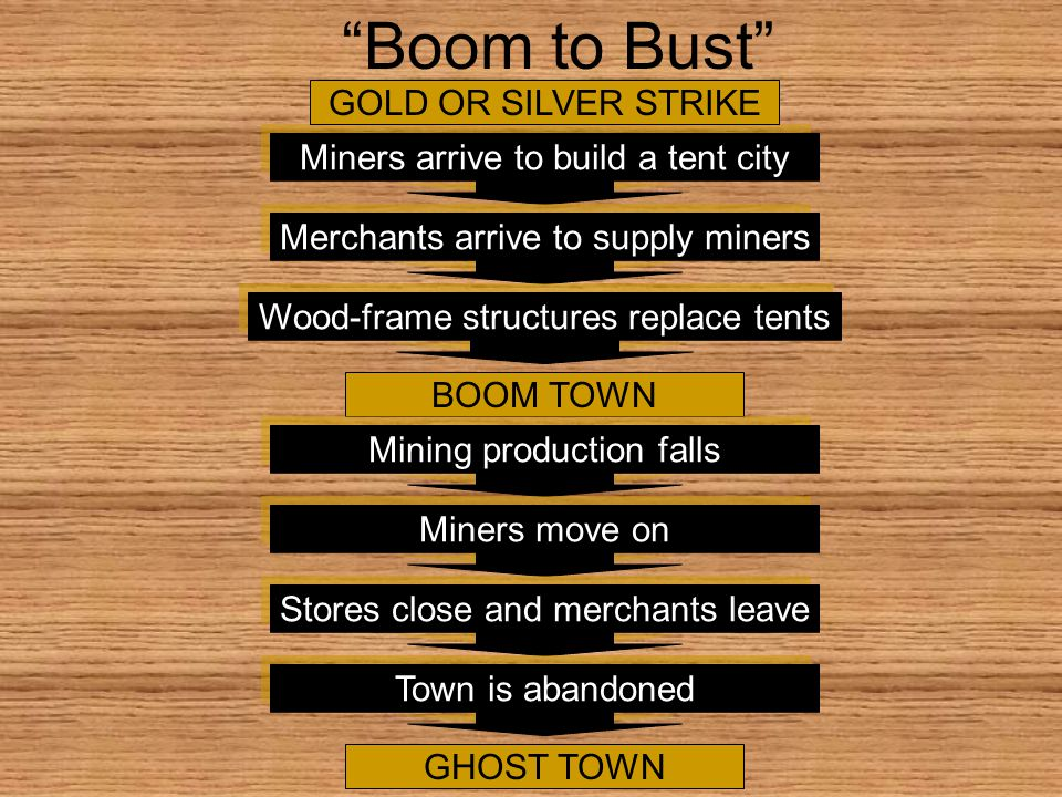 Boom to Bust Miners arrive to build a tent city Miners arrive to build a tent city Merchants arrive to supply miners Merchants arrive to supply miners Wood-frame structures replace tents Wood-frame structures replace tents GOLD OR SILVER STRIKE BOOM TOWN Mining production falls Mining production falls Miners move on Miners move on Stores close and merchants leave Stores close and merchants leave Town is abandoned Town is abandoned GHOST TOWN