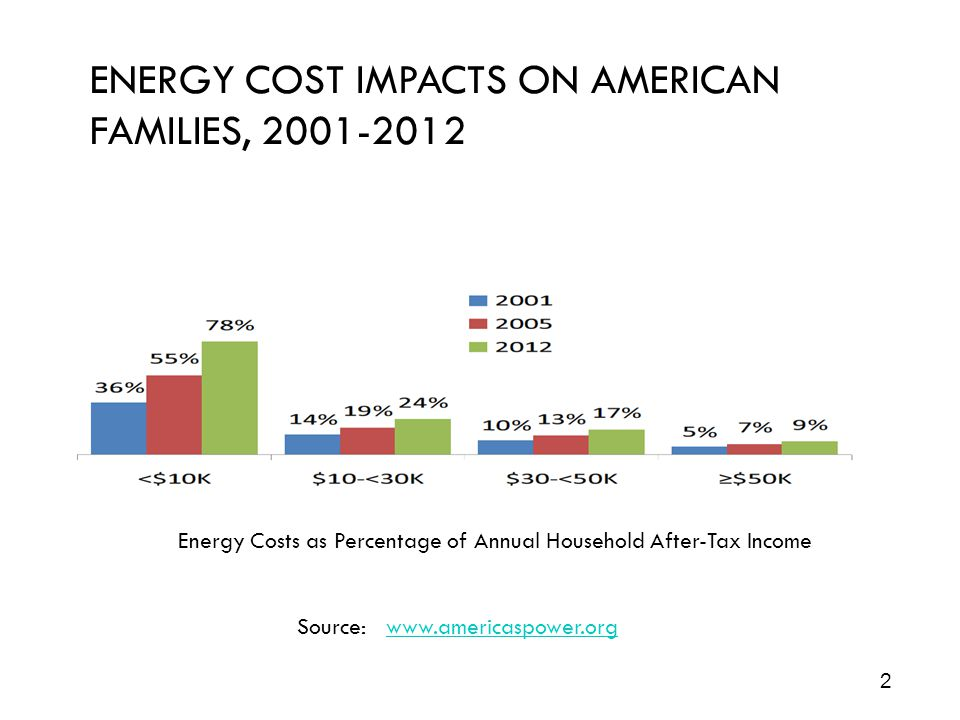 Energy Costs as Percentage of Annual Household After-Tax Income Source: www.americaspower.orgwww.americaspower.org ENERGY COST IMPACTS ON AMERICAN FAMILIES, 2001-2012 2