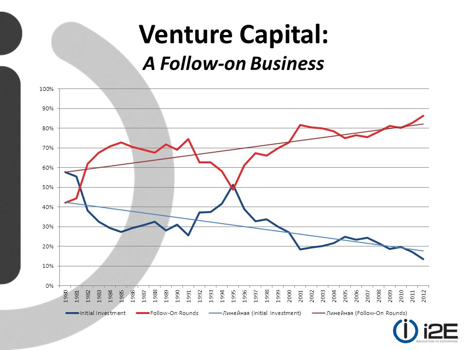 Venture Capital: A Follow-on Business