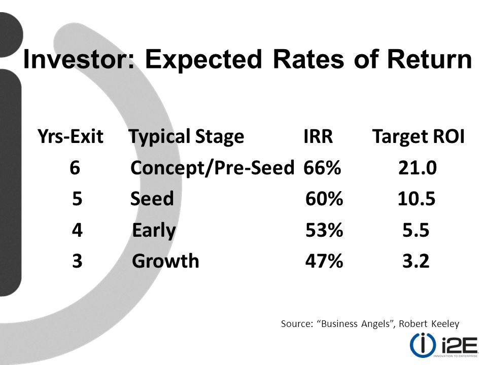Yrs-Exit Typical Stage IRR Target ROI 6 Concept/Pre-Seed 66% 21.0 5 Seed 60% 10.5 4 Early 53% 5.5 3 Growth 47% 3.2 Source: Business Angels , Robert Keeley Investor: Expected Rates of Return
