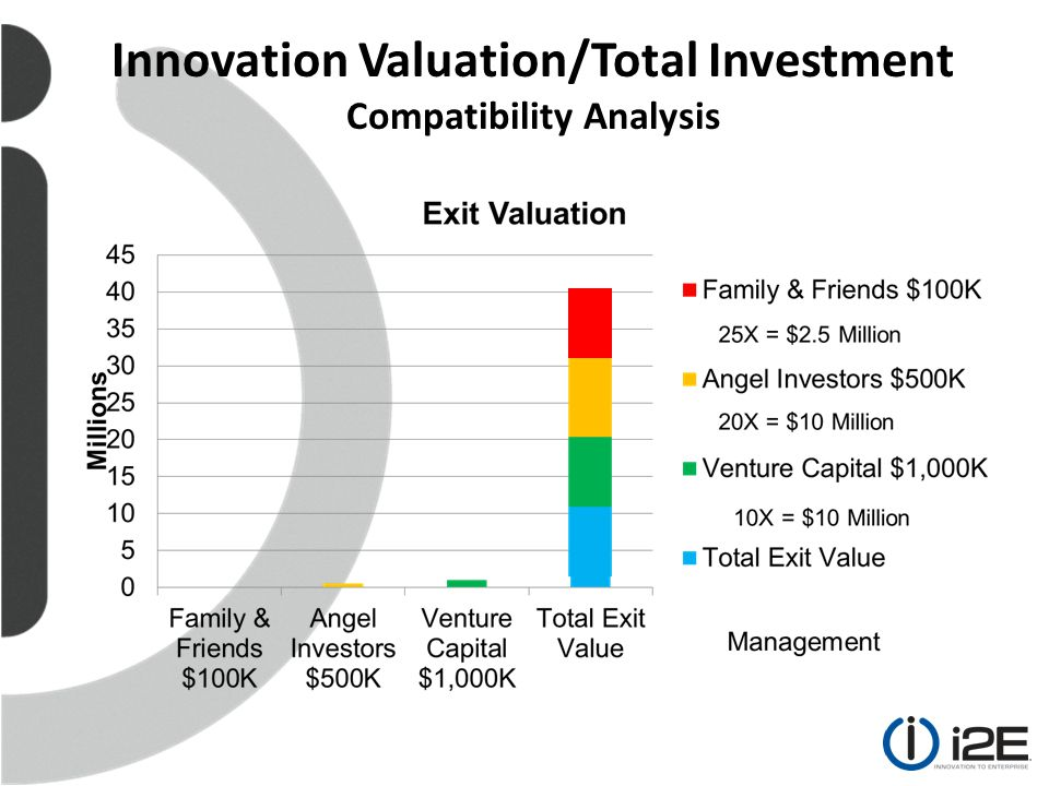 Innovation Valuation/Total Investment Compatibility Analysis