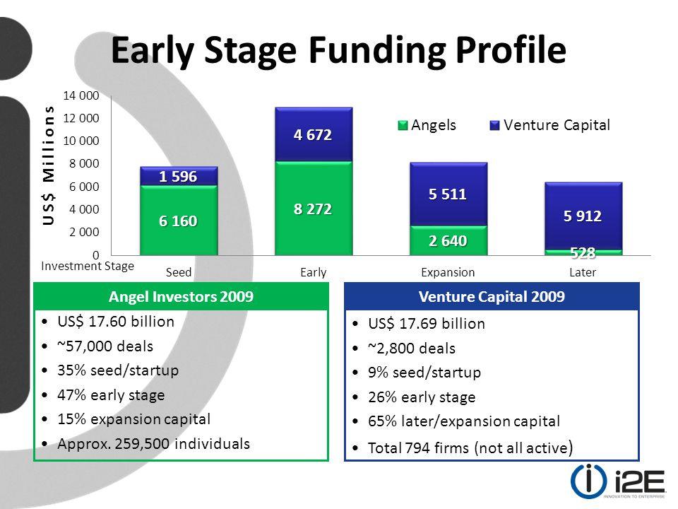 Capital Raise / Stock Option Pool