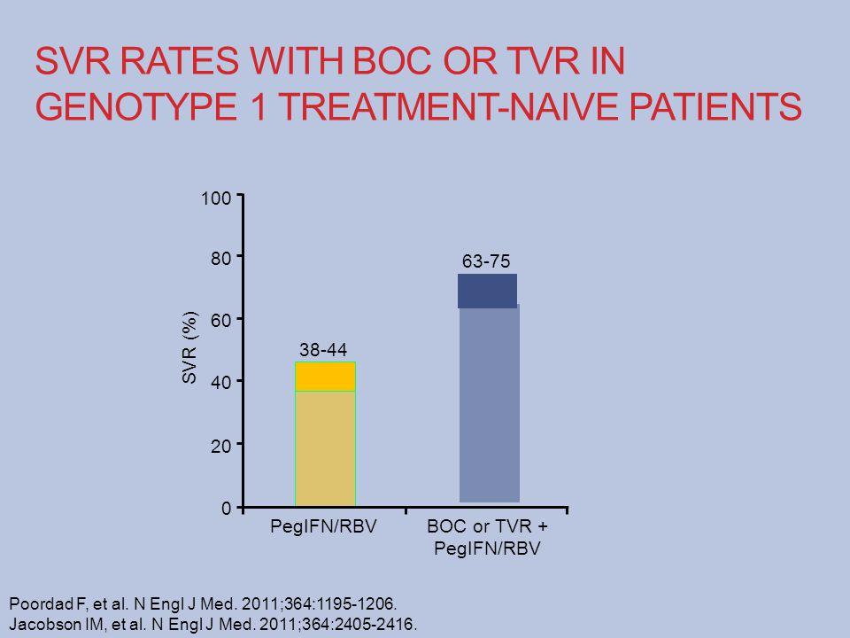 SVR RATES WITH BOC OR TVR IN GENOTYPE 1 TREATMENT-NAIVE PATIENTS 0 20 40 60 80 100 SVR (%) PegIFN/RBVBOC or TVR + PegIFN/RBV 38-44 63-75 Poordad F, et al.
