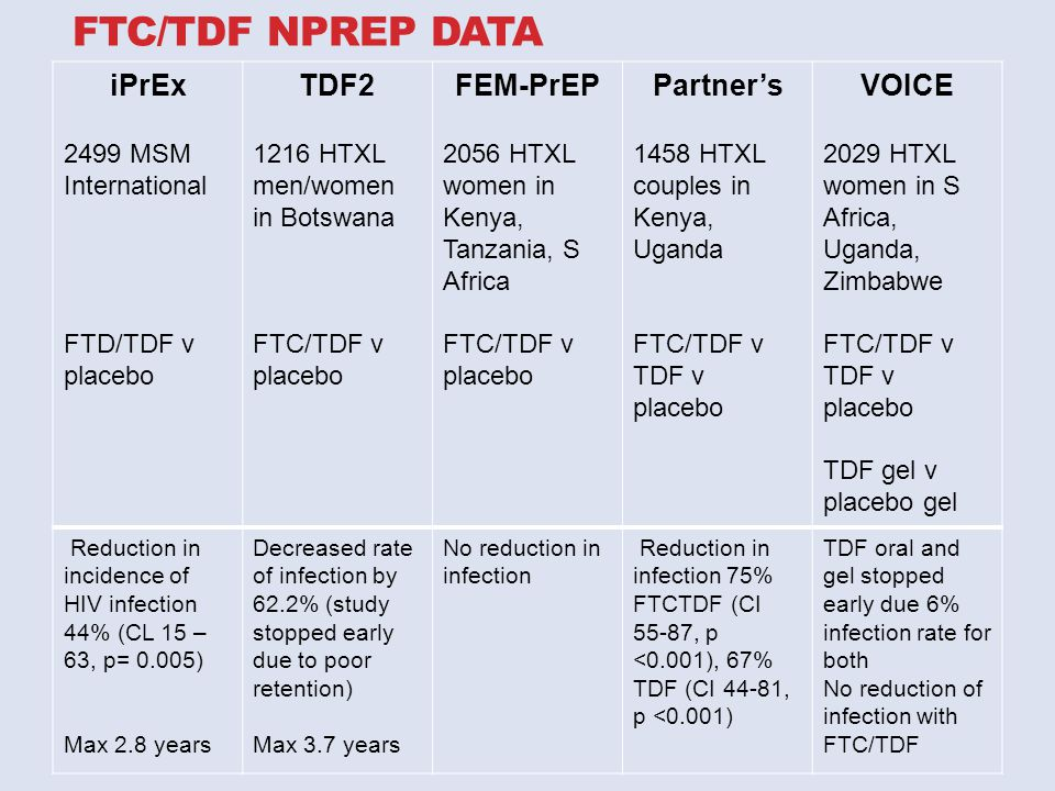 FTC/TDF NPREP DATA iPrEx 2499 MSM International FTD/TDF v placebo TDF2 1216 HTXL men/women in Botswana FTC/TDF v placebo FEM-PrEP 2056 HTXL women in Kenya, Tanzania, S Africa FTC/TDF v placebo Partner's 1458 HTXL couples in Kenya, Uganda FTC/TDF v TDF v placebo VOICE 2029 HTXL women in S Africa, Uganda, Zimbabwe FTC/TDF v TDF v placebo TDF gel v placebo gel Reduction in incidence of HIV infection 44% (CL 15 – 63, p= 0.005) Max 2.8 years Decreased rate of infection by 62.2% (study stopped early due to poor retention) Max 3.7 years No reduction in infection Reduction in infection 75% FTCTDF (CI 55-87, p <0.001), 67% TDF (CI 44-81, p <0.001) TDF oral and gel stopped early due 6% infection rate for both No reduction of infection with FTC/TDF