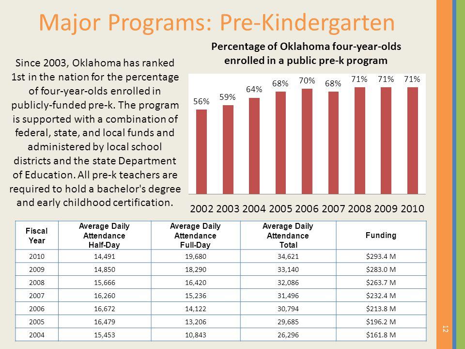 Major Programs: Pre-Kindergarten 12 Fiscal Year Average Daily Attendance Half-Day Average Daily Attendance Full-Day Average Daily Attendance Total Fun