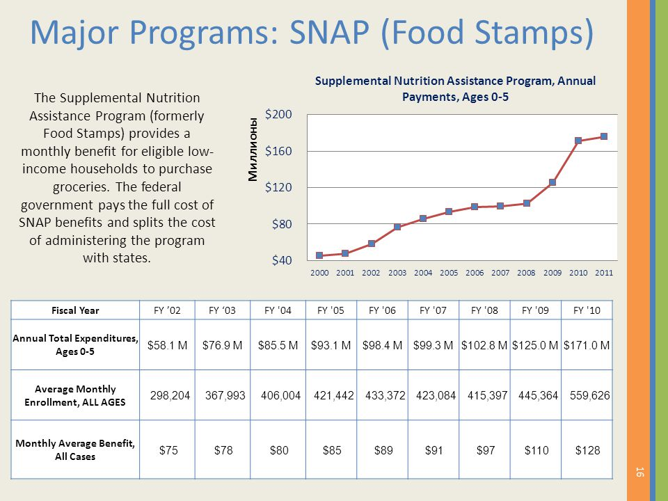 Major Programs: SNAP (Food Stamps) The Supplemental Nutrition Assistance Program (formerly Food Stamps) provides a monthly benefit for eligible low- i