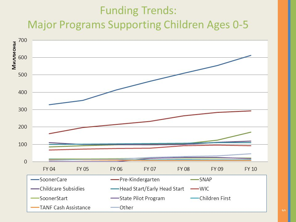 Funding Trends: Major Programs Supporting Children Ages 0-5 5