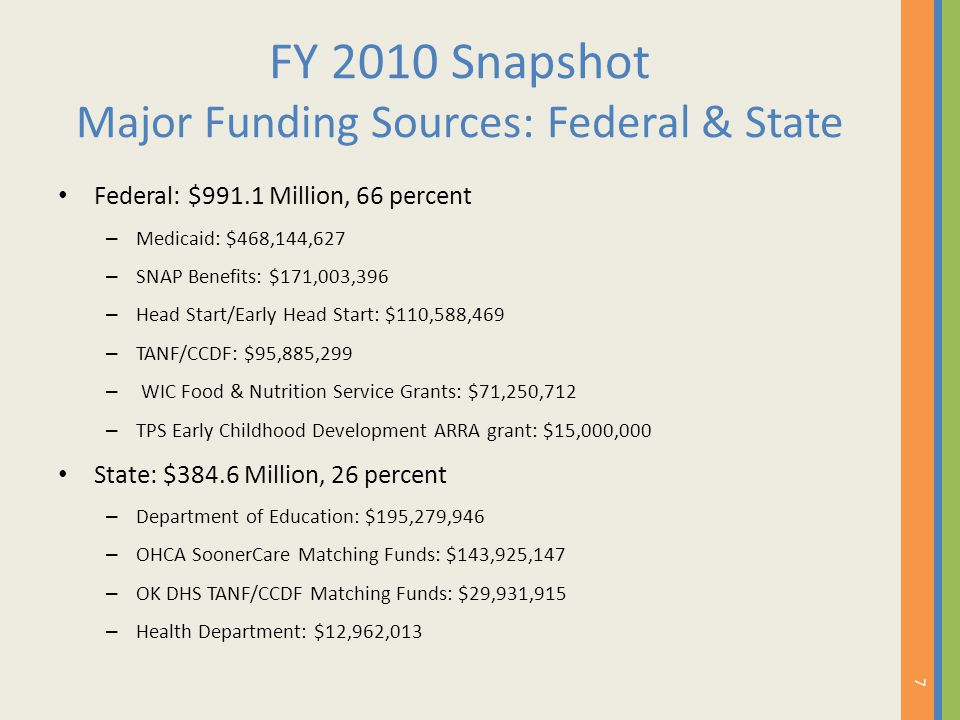 FY 2010 Snapshot Major Funding Sources: Federal & State Federal: $991.1 Million, 66 percent – Medicaid: $468,144,627 – SNAP Benefits: $171,003,396 – H