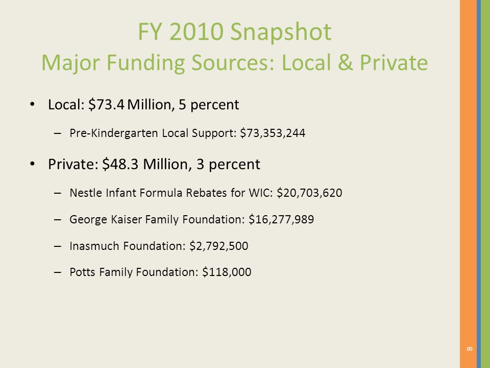 FY 2010 Snapshot Major Funding Sources: Local & Private Local: $73.4 Million, 5 percent – Pre-Kindergarten Local Support: $73,353,244 Private: $48.3 M