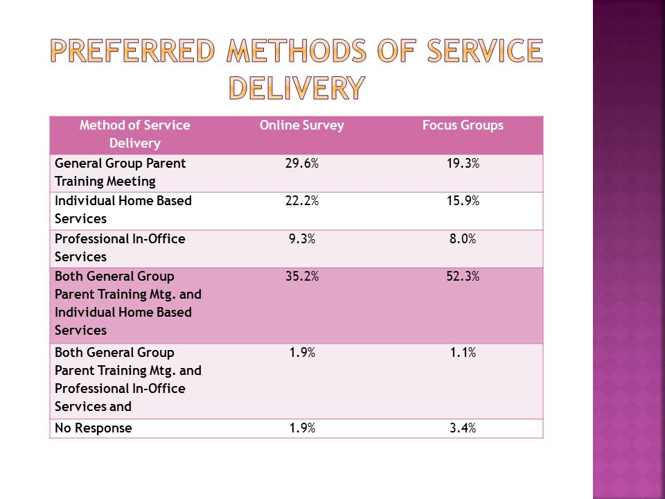 Method of Service Delivery Online SurveyFocus Groups General Group Parent Training Meeting 29.6%19.3% Individual Home Based Services 22.2%15.9% Professional In-Office Services 9.3%8.0% Both General Group Parent Training Mtg.