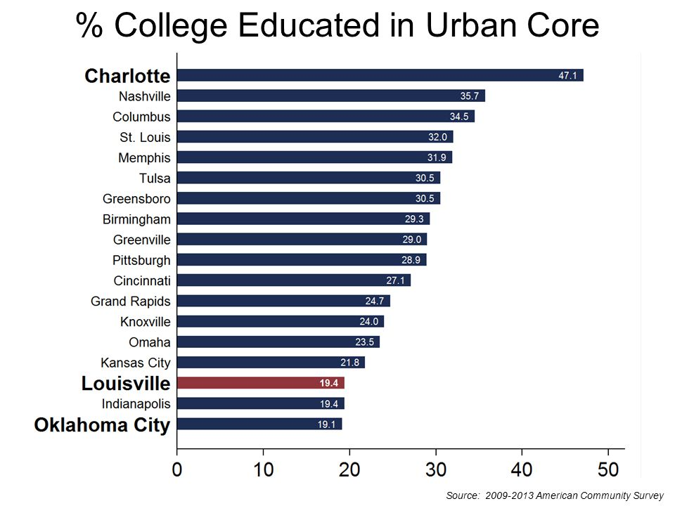 Source: 2009-2013 American Community Survey % College Educated in Urban Core