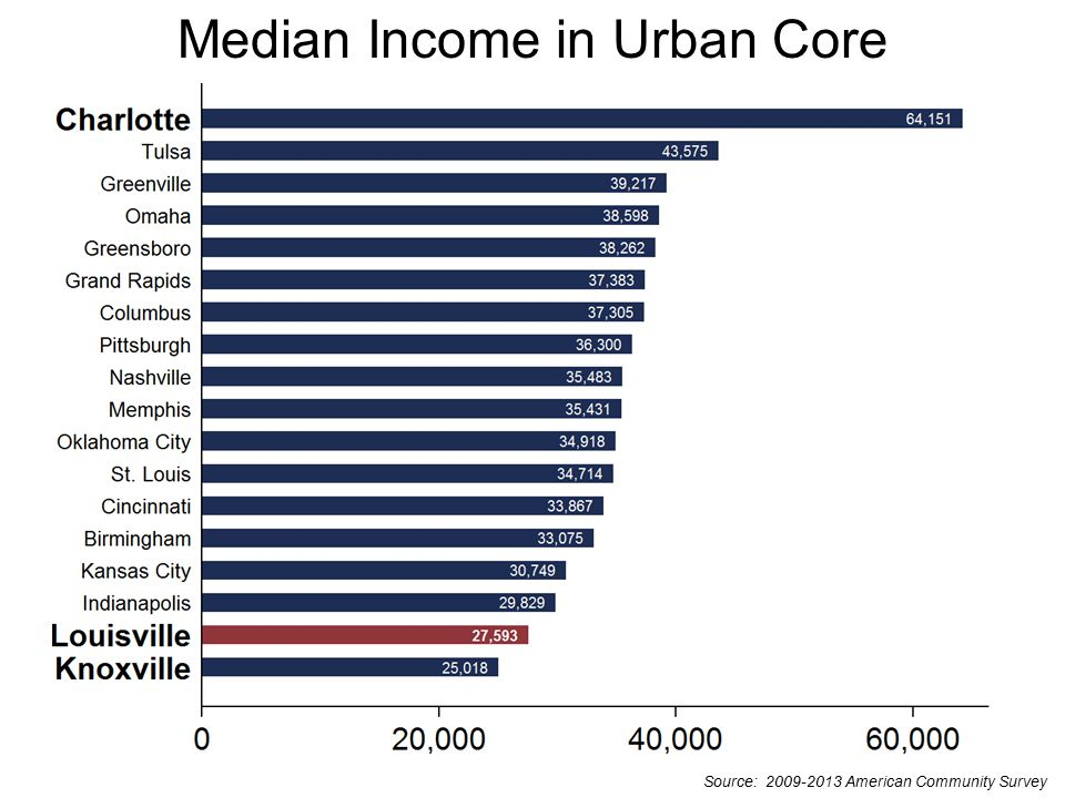 Source: 2009-2013 American Community Survey Median Income in Urban Core