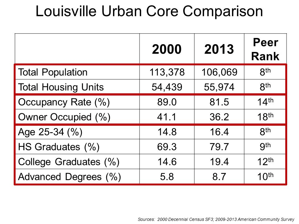 Louisville Urban Core Comparison 20002013 Peer Rank Total Population113,378106,0698 th Total Housing Units54,43955,9748 th Occupancy Rate (%)89.081.514 th Owner Occupied (%)41.136.218 th Age 25-34 (%)14.816.48 th HS Graduates (%)69.379.79 th College Graduates (%)14.619.412 th Advanced Degrees (%)5.88.710 th Sources: 2000 Decennial Census SF3; 2009-2013 American Community Survey