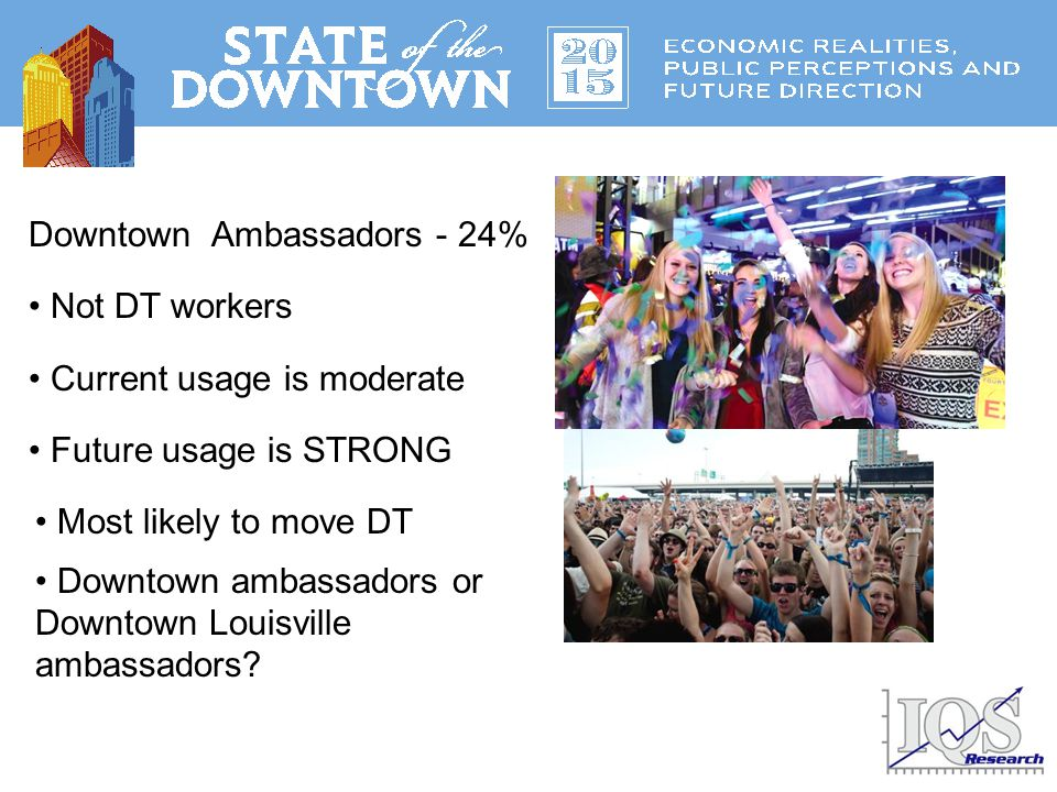 Downtown Ambassadors - 24% Not DT workers Current usage is moderate Future usage is STRONG Most likely to move DT Downtown ambassadors or Downtown Louisville ambassadors