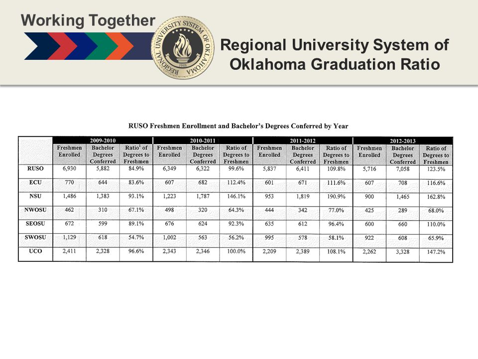 Regional University System of Oklahoma Graduation Ratio Working Together