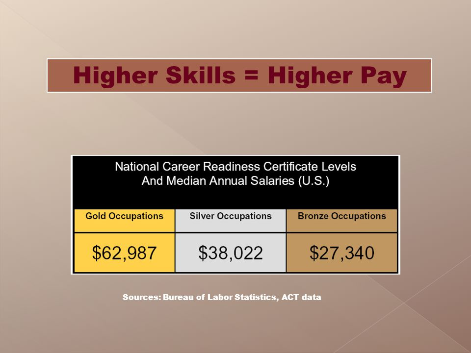 Higher Skills = Higher Pay Sources: Bureau of Labor Statistics, ACT data
